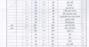 النشرة الشهرية لمعدلات اسعار المواد الرئيسية في اسواق محافظة نينوى