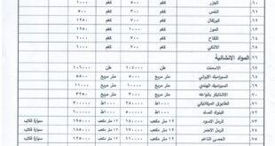 النشرة الشهرية لمعدلات اسعار المواد الرئيسية في محافظة نينوى
