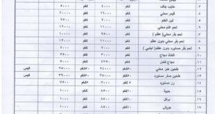 النشرة الشهرية لاسعار المواد الرئيسية في محافظة نينوى